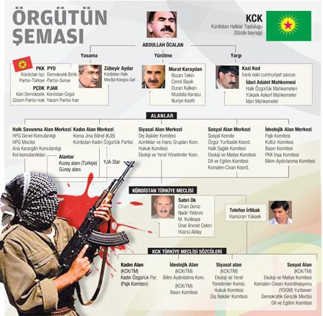 To προηγούμενο οργανόγραμμα των διοικητικών δομών της Ένωσης Κουρδικών Κοινοτήτων