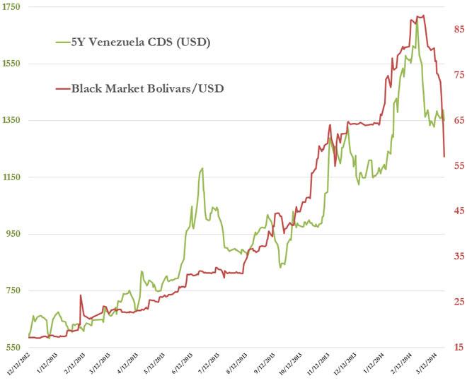 Βενεζουέλα-Γράφημα
