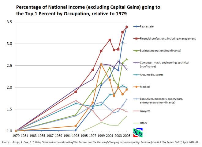 Η εξέλιξη του ποσοστού του ΑΕΠ, εξαιρουμένων των κεφαλαιακών κερδών, το οποίο οδηγείται στο ανώτατο 1%