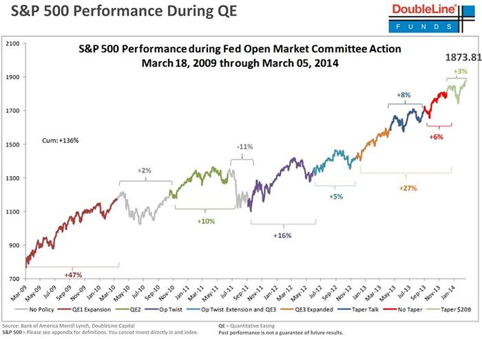 ΗΠΑ-η-εξέλιξη-του-δείκτη-SP-500-το-διάστημα-2009-2014-ως-αποτέλεσμα-των-πακέτων-QE