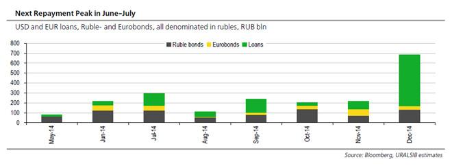 Ρωσία – υποχρεώσεις το 2014