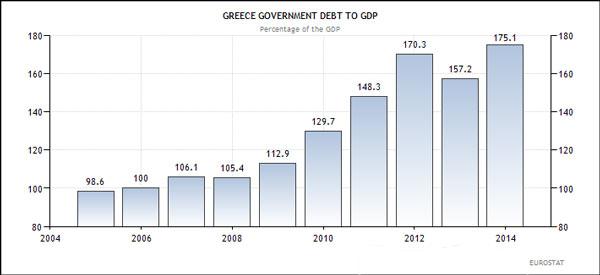 Ελλάδα-κρατικό-χρέος-προς-ΑΕΠ-ως-ποσοστό-επί-του-ΑΕΠ