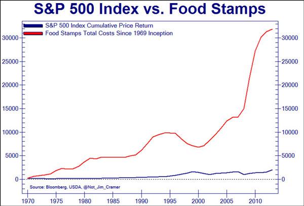 ΗΠΑ-η-εξέλιξη-του-SP-500-μπλε-σε-σύγκριση-με-την-ταχεία-ανάπτυξη-της-έκδοσης-κουπονιών-διατροφής