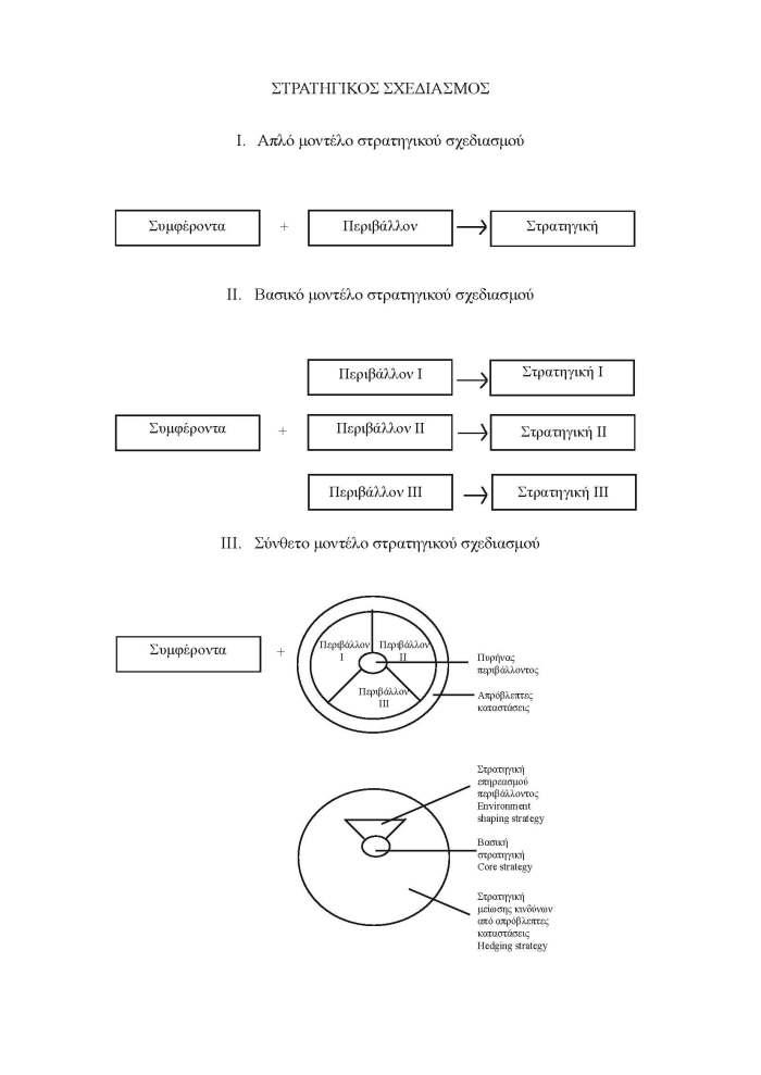 Μια σχηματική απεικόνιση των στρατηγικών προσεγγίσεων των ΗΠΑ που χρησιμοποιείται ευρέως στη στρατηγική θεωρία