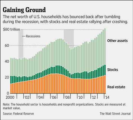 Η-αύξηση-των-αξιών-των-νοικοκυριών-μετά-την-ύφεση-του-2008-με-τις-αξίες-των-μετοχών-και-ακινήτων-να-έχουν-επανέλθει