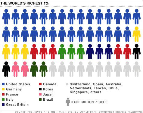 Η-κατανομή-ανά-το-κόσμο-του-πλουσιότερου-1