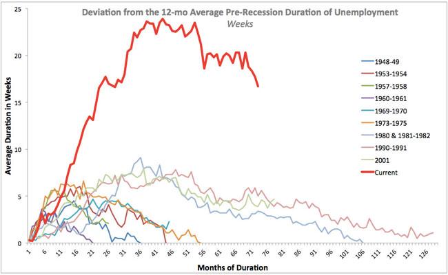 ΗΠΑ-η-διάρκεια-της-κατάστασης-της-ανεργίας-για-νεοεισερχόμενους