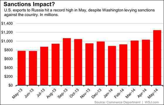 ΗΠΑ-η-εξέλιξη-των-εξαγωγών-της-χώρας-στη-Ρωσία
