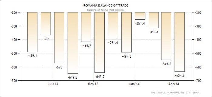 Ρουμανία – εμπορικό ισοζύγιο (σε εκ. Ευρώ)