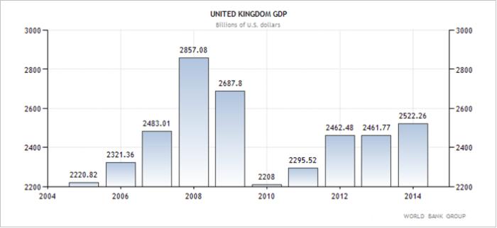 Ηνωμένο Βασίλειο  – η εξέλιξη του ΑΕΠ της χώρας (σε δις δολάρια Αμερικής).