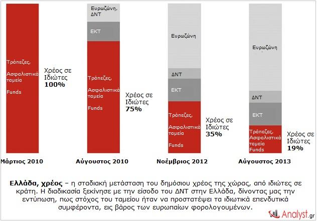 Ελλάδα-χρέος-–-η-σταδιακή-μετάσταση-του-δημόσιου-χρέος-της-χώρας-από-ιδιώτες-σε-κράτη.
