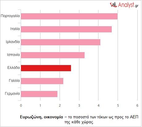 Ευρωζώνη-οικονομία-–-το-ποσοστό-των-τόκων-ως-προς-το-ΑΕΠ-της-κάθε-χώρας.