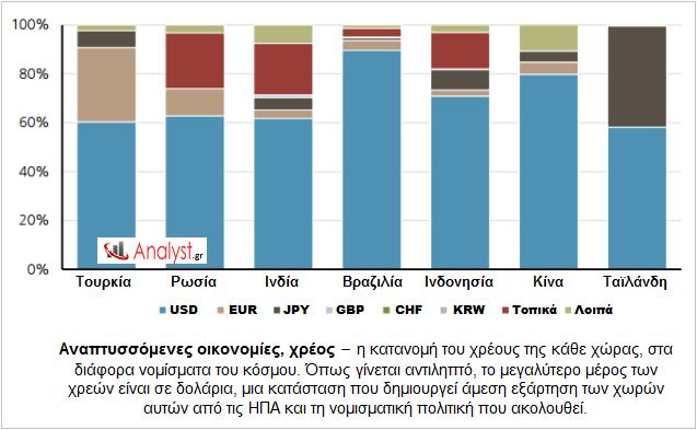 ΓΡΑΦΗΜΑ-Αναπτυσσόμενες-οικονομίες-χρέος-δολάριο