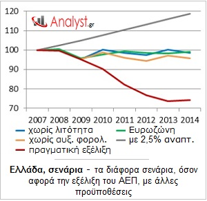 ΓΡΑΦΗΜΑ-Ελλάδα-σενάρια-ΑΕΠ