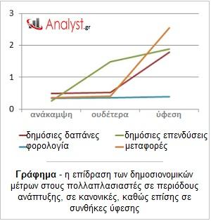ΓΡΑΦΗΜΑ-οικονομική-θεωρία-επίδραση-δημοσιονομικών-μέτρων