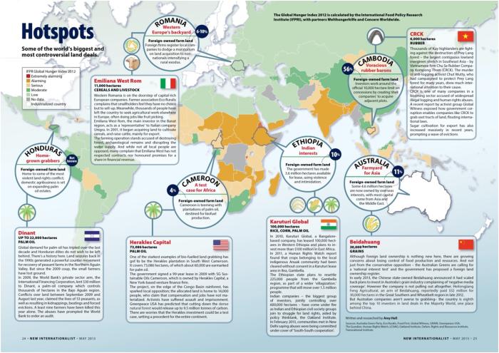 Μερικές-από-τις-μεγαλύτερες-συμφωνίες-εξαγοράς-αγροτικής-γης-σε-ορισμένες-χώρες