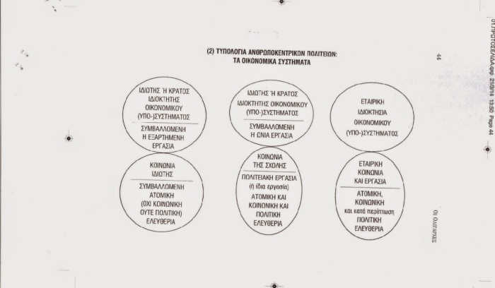 Οικονομικα συστηματα. τυπολογία