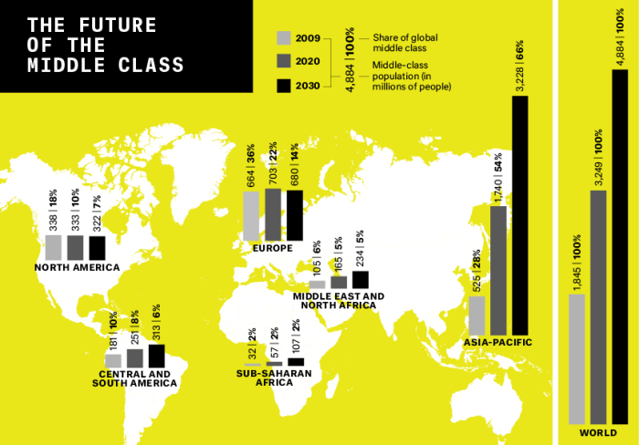 """The global middle class is projected to more than double over the next 15 years, with almost all of that growth in the fast-developing economies of China and India. As Western economies stagnate, the balance of world power is poised for a profound shift. (Kharas and Gertz, """"The New Global Middle Class,"""" in China's Emerging Middle Class, 2010) (Percentages may not add up to 100 because of rounding)"""