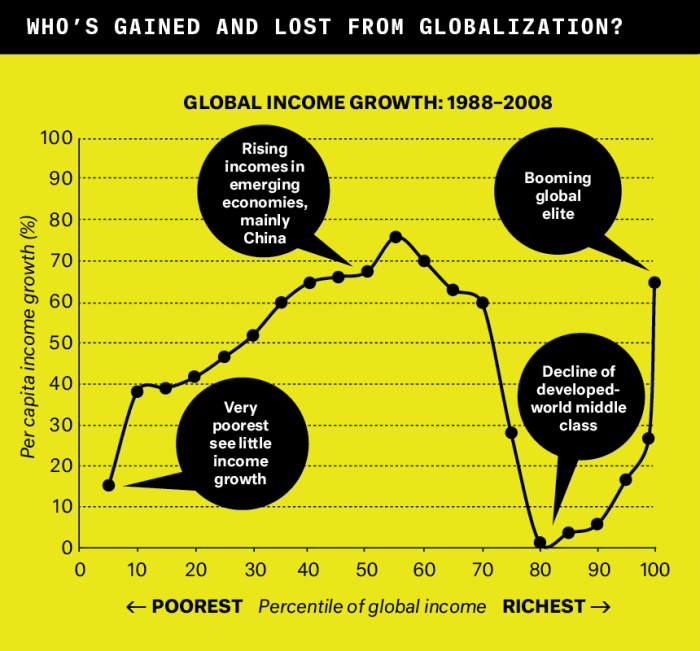 """From the fall of the Berlin Wall to the financial collapse, globalization recast the postwar economic order: middle-class incomes surged in emerging markets and fell in industrialized nations. (Lakner and Milanovic, """"Global Income Distribution: From the Fall of the Berlin Wall to the Great Recession,"""" World Bank, Dec. 2013) (Annotations by James Plunkett)"""