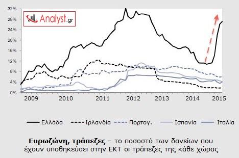 ΓΡΑΦΗΜΑ-Ευρωζώνη-ΕΚΤ-τράπεζες-δάνεια-υποθηεκευμένα.